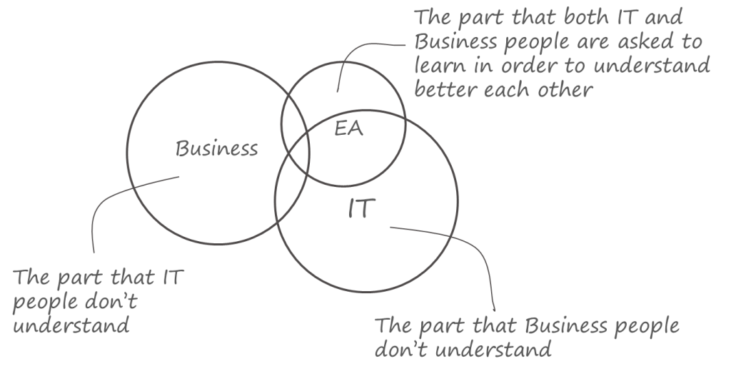 How EA is helping Business and IT to understand better each other
