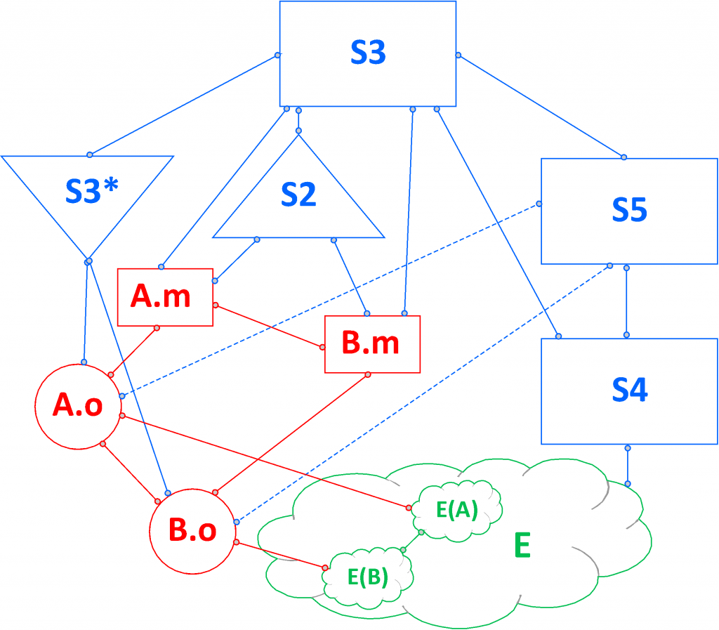 Circular Netwrok View Of The Viable System Model-2operations